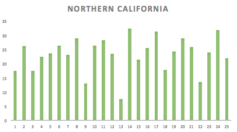 Here you can see we started to bump up the miles. We didn't take a single day off in Northern California.