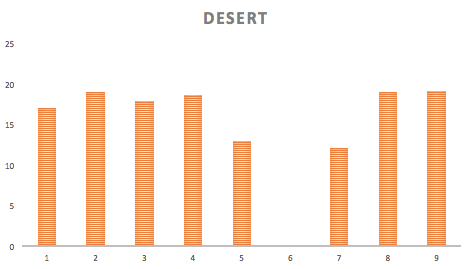 X axis = days in section // Y axis = miles per day