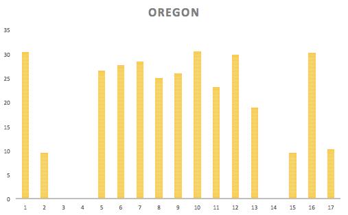 In Oregon, it was easier to break a marathon a day because of milder terrain.